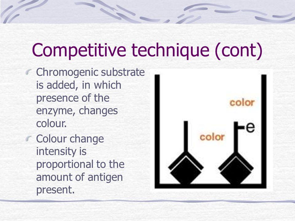 Competitive technique (cont)