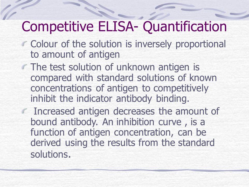 Competitive ELISA- Quantification