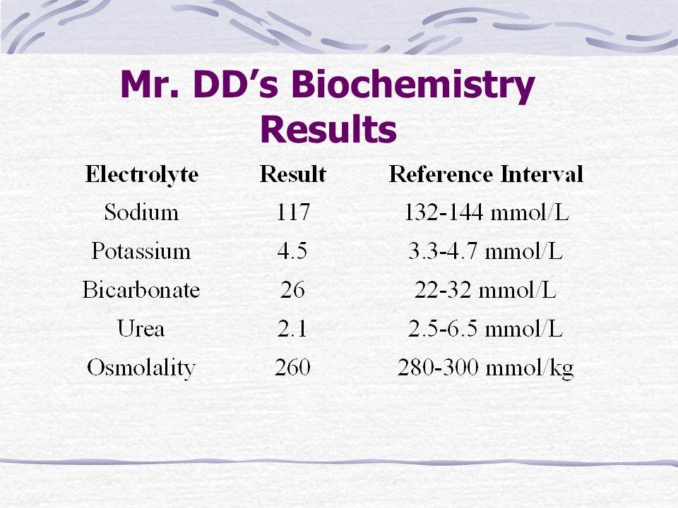 Mr. DD's Biochemistry Results