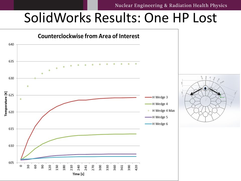 SolidWorks Results: One HP Lost