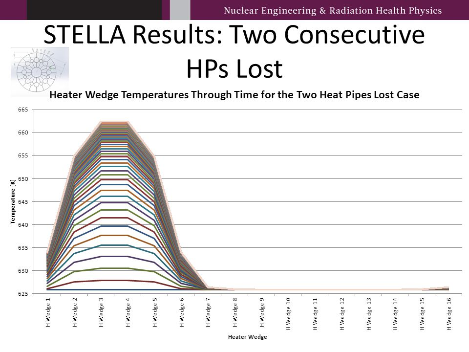 STELLA Results: Two Consecutive HPs Lost