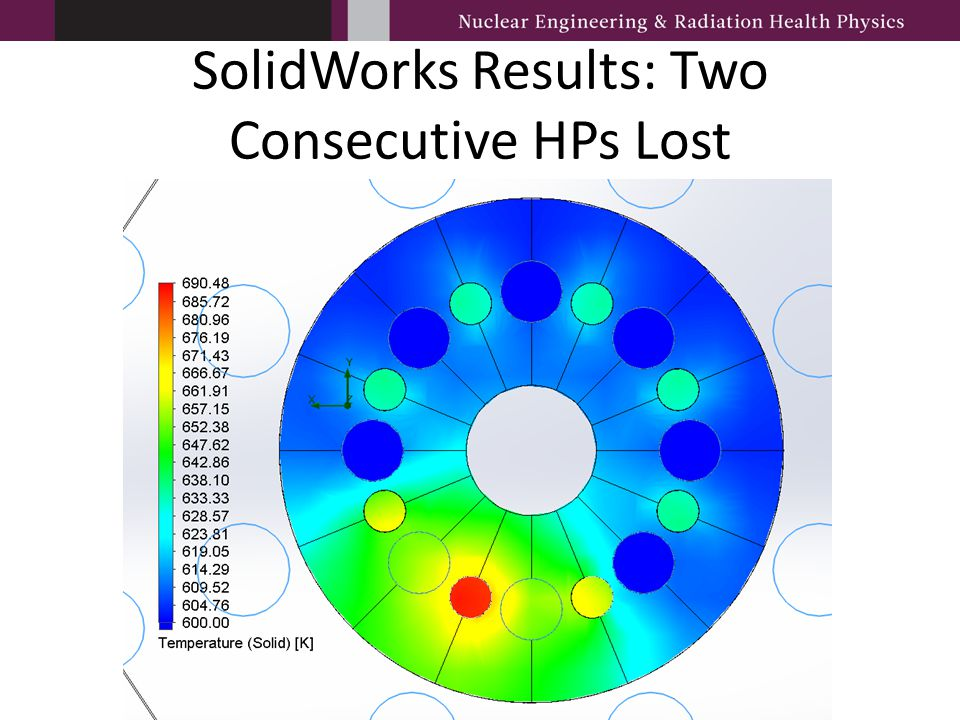 SolidWorks Results: Two Consecutive HPs Lost