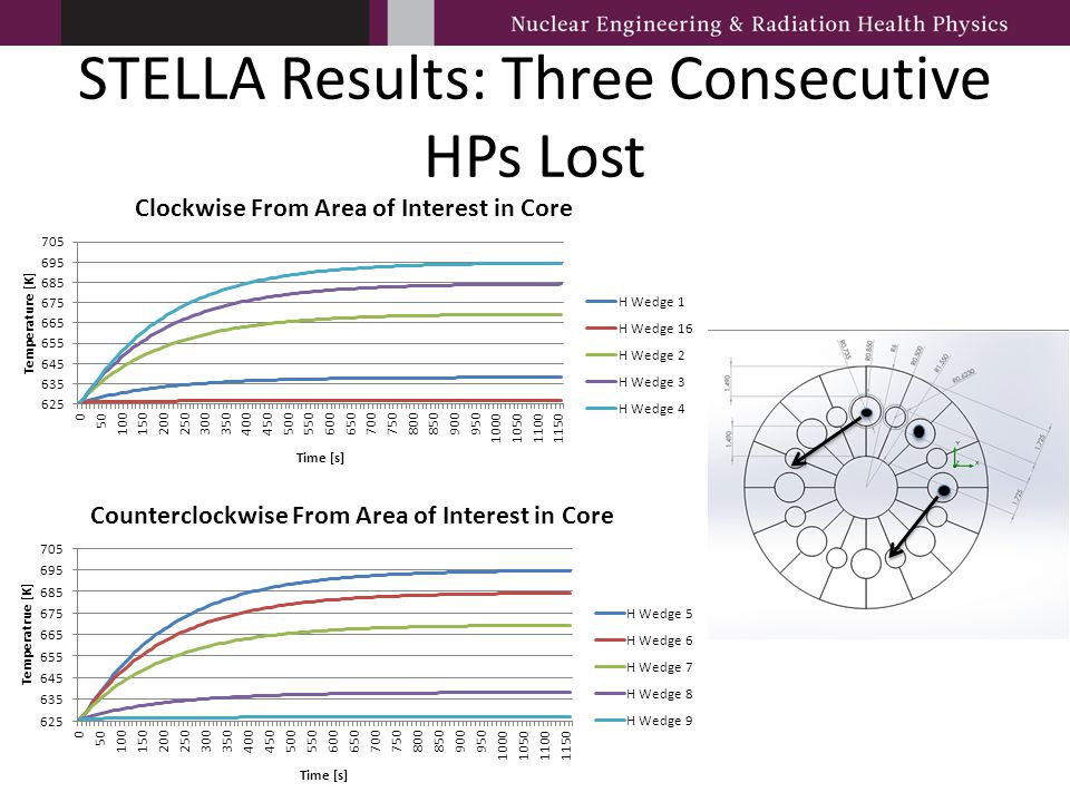 STELLA Results: Three Consecutive HPs Lost