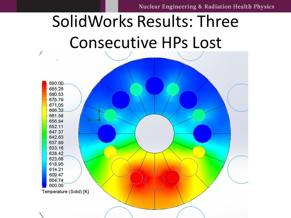 SolidWorks Results: Three Consecutive HPs Lost