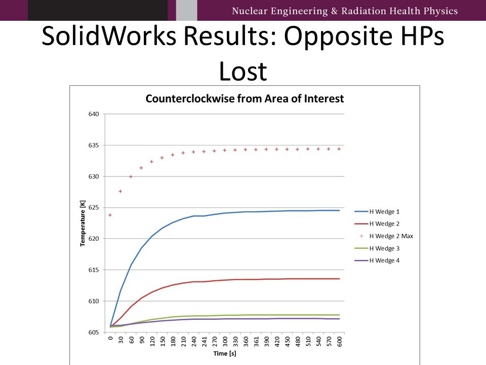 SolidWorks Results: Opposite HPs Lost