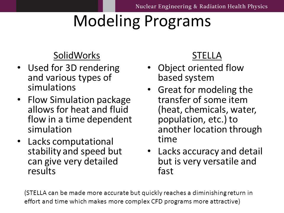 Modeling Programs SolidWorks