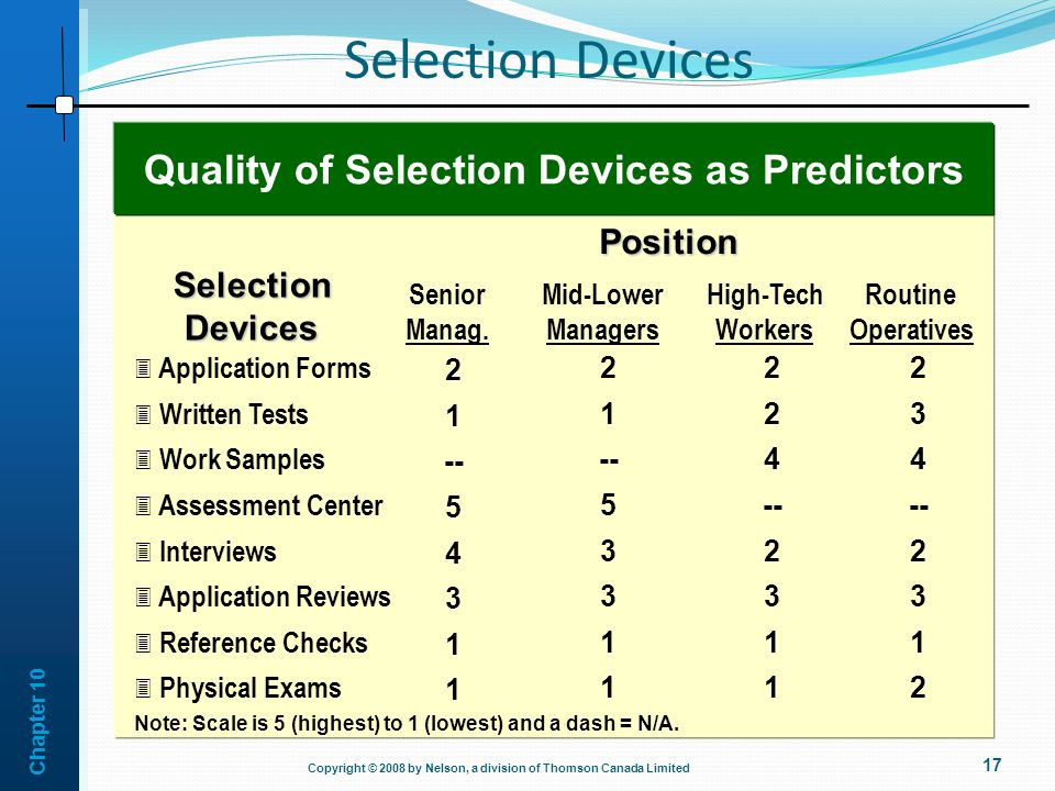 Quality of Selection Devices as Predictors