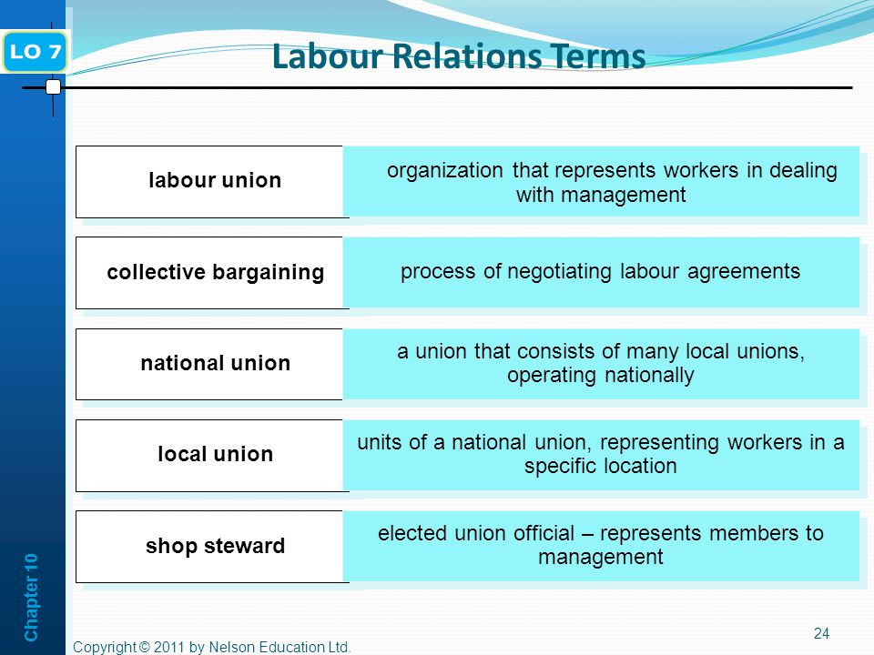 Labour Relations Terms