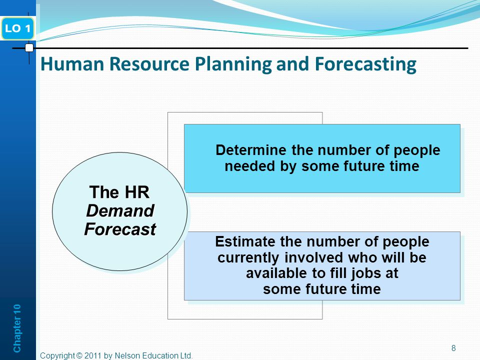 Human Resource Planning and Forecasting
