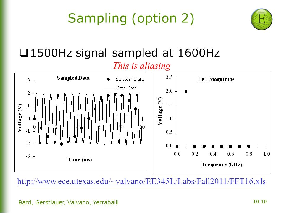 Sampling (option 2) 1500Hz signal sampled at 1600Hz This is aliasing
