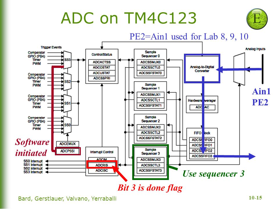 ADC on TM4C123 PE2=Ain1 used for Lab 8, 9, 10 Ain1PE2