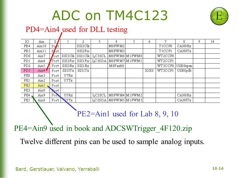 ADC on TM4C123 PD4=Ain4 used for DLL testing