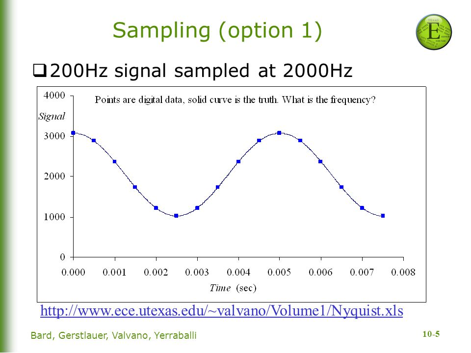 Sampling (option 1) 200Hz signal sampled at 2000Hz