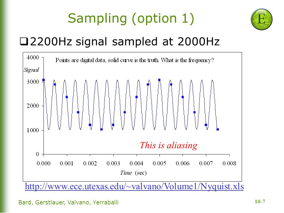 Sampling (option 1) 2200Hz signal sampled at 2000Hz This is aliasing