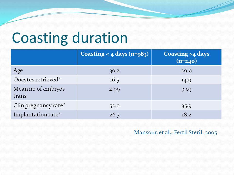 Coasting < 4 days (n=983) Coasting >4 days (n=240)
