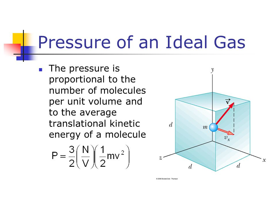 Pressure of an Ideal Gas