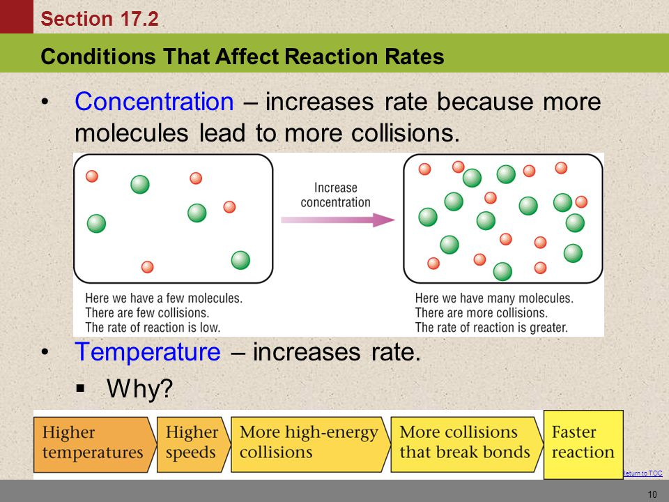 Concentration – increases rate because more molecules lead to more collisions.