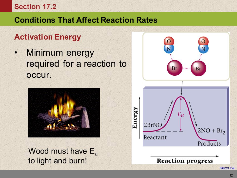 Minimum energy required for a reaction to occur.