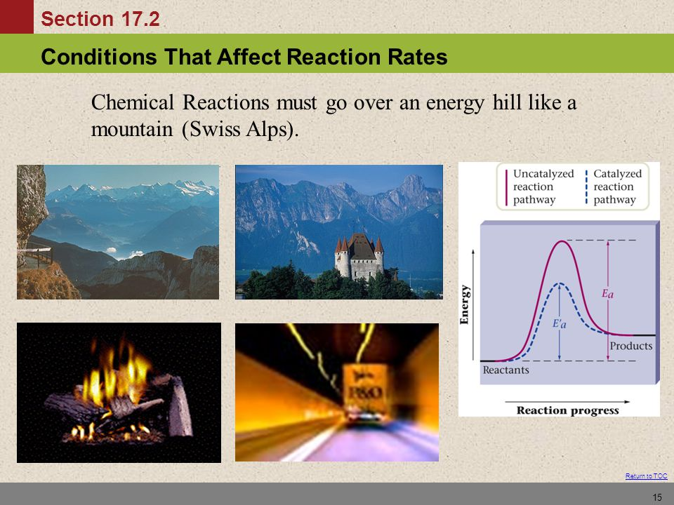 Chemical Reactions must go over an energy hill like a mountain (Swiss Alps).