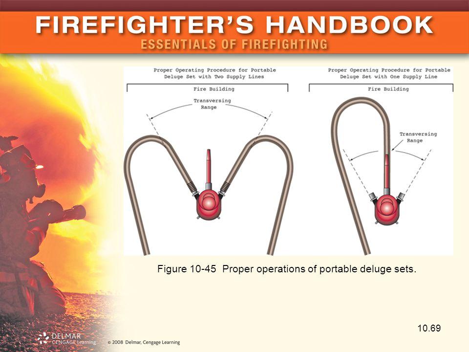 Figure 10-45 Proper operations of portable deluge sets.