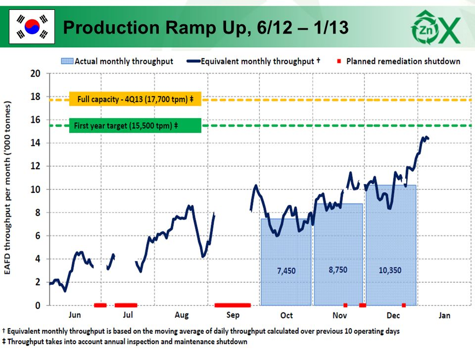 Production Ramp Up, 6/12 – 1/13 18 18