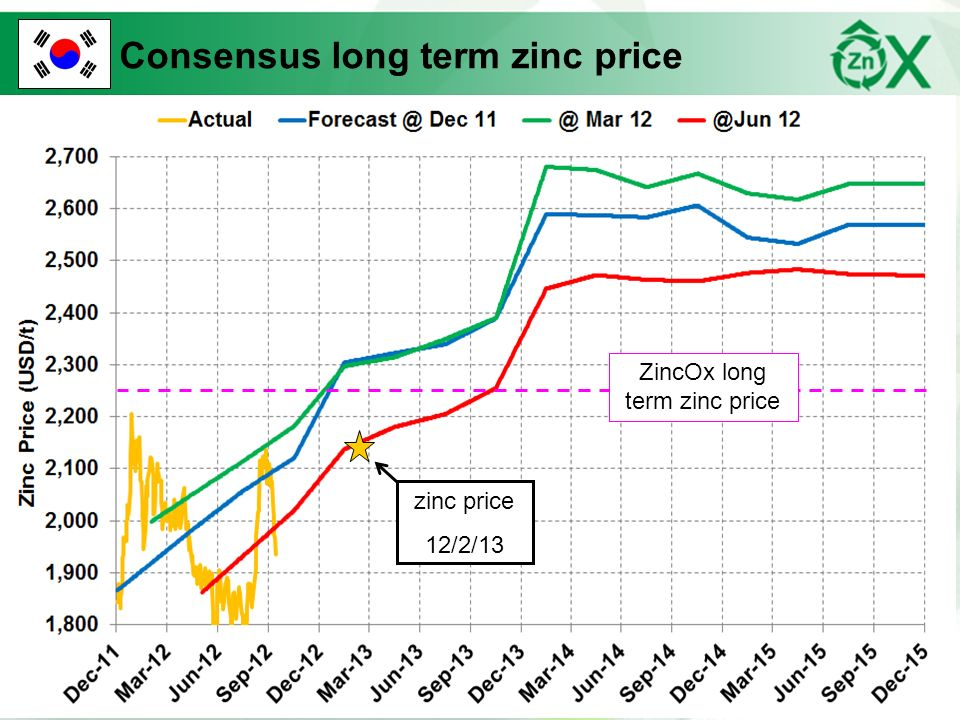 ZincOx long term zinc price