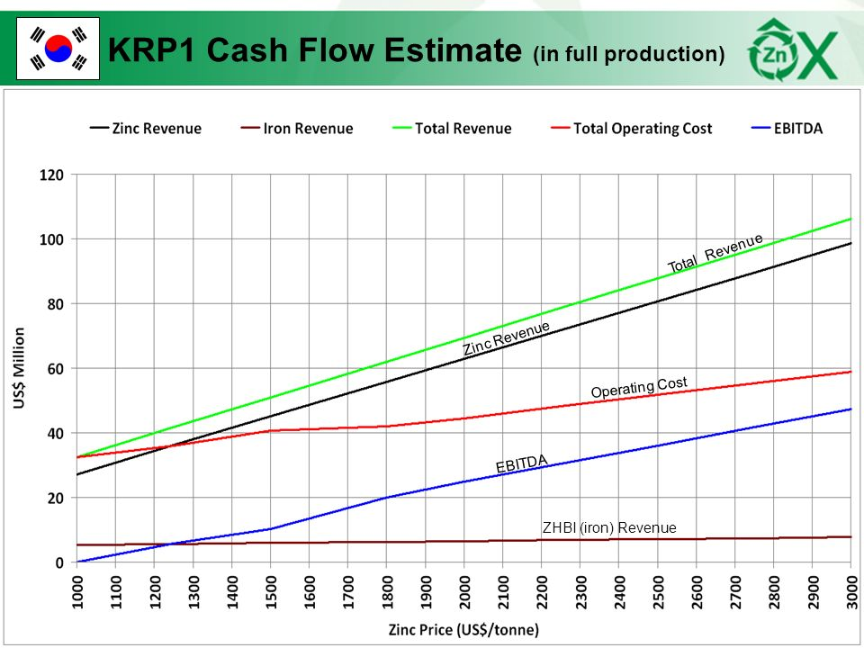 KRP1 Cash Flow Estimate (in full production)