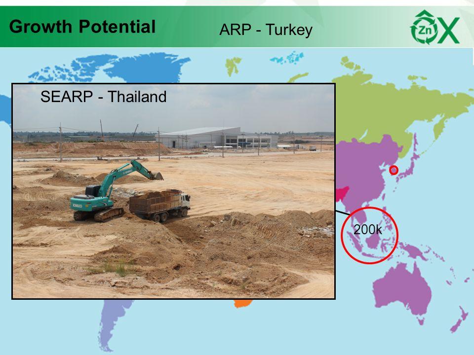 Growth Potential ARP - Turkey SEARP - Thailand 200k 200k 200k 27