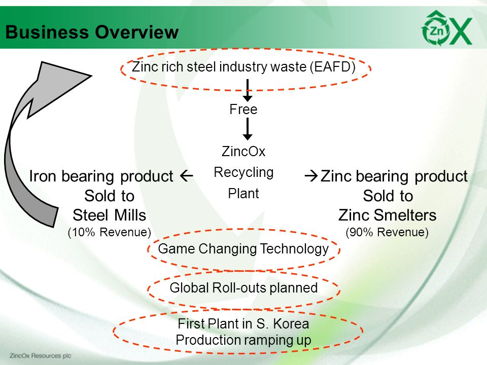 Business Overview Iron bearing product  Sold to Steel Mills