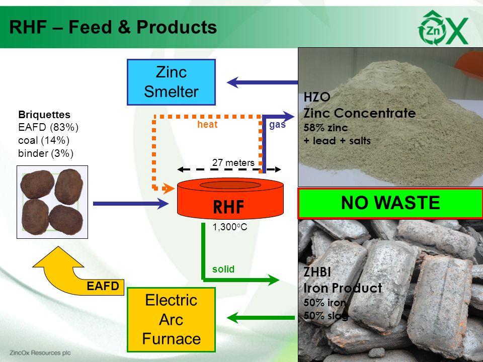 RHF – Feed & Products NO WASTE RHF Zinc Smelter Electric Arc Furnace