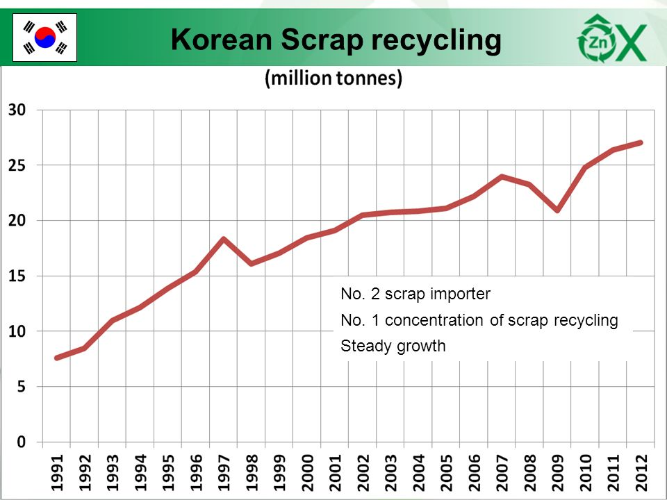 Korean Scrap recycling