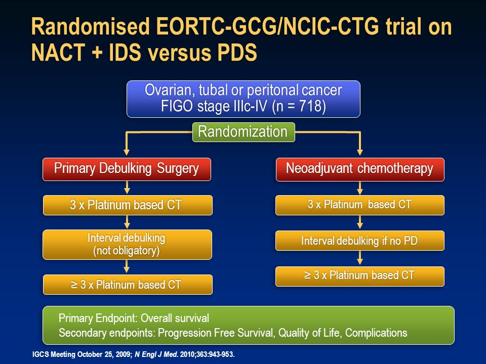 Randomised EORTC-GCG/NCIC-CTG trial on NACT + IDS versus PDS