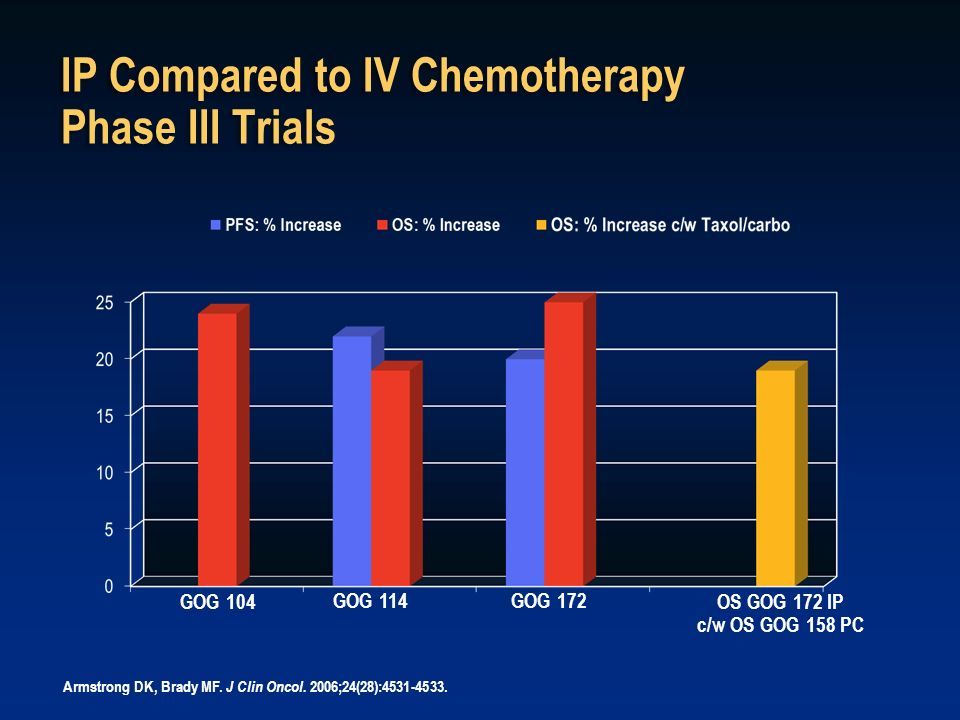 IP Compared to IV Chemotherapy Phase III Trials