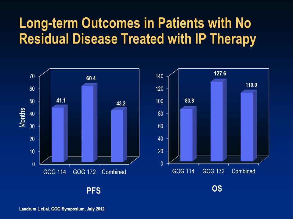 Long-term Outcomes in Patients with No Residual Disease Treated with IP Therapy