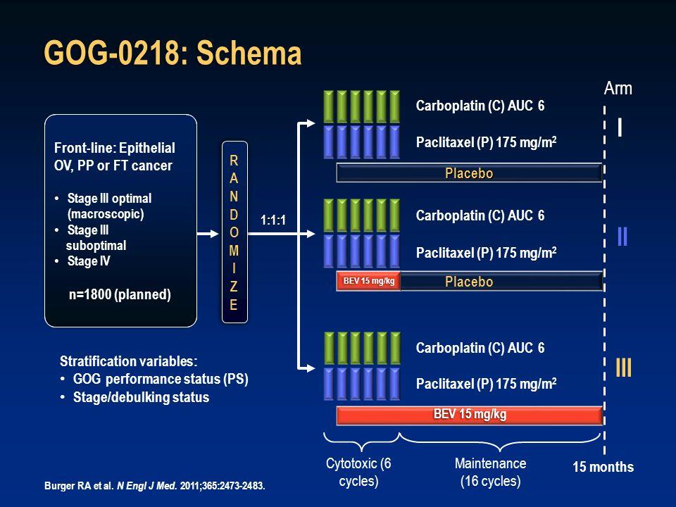 GOG-0218: Schema I II III Arm Carboplatin (C) AUC 6