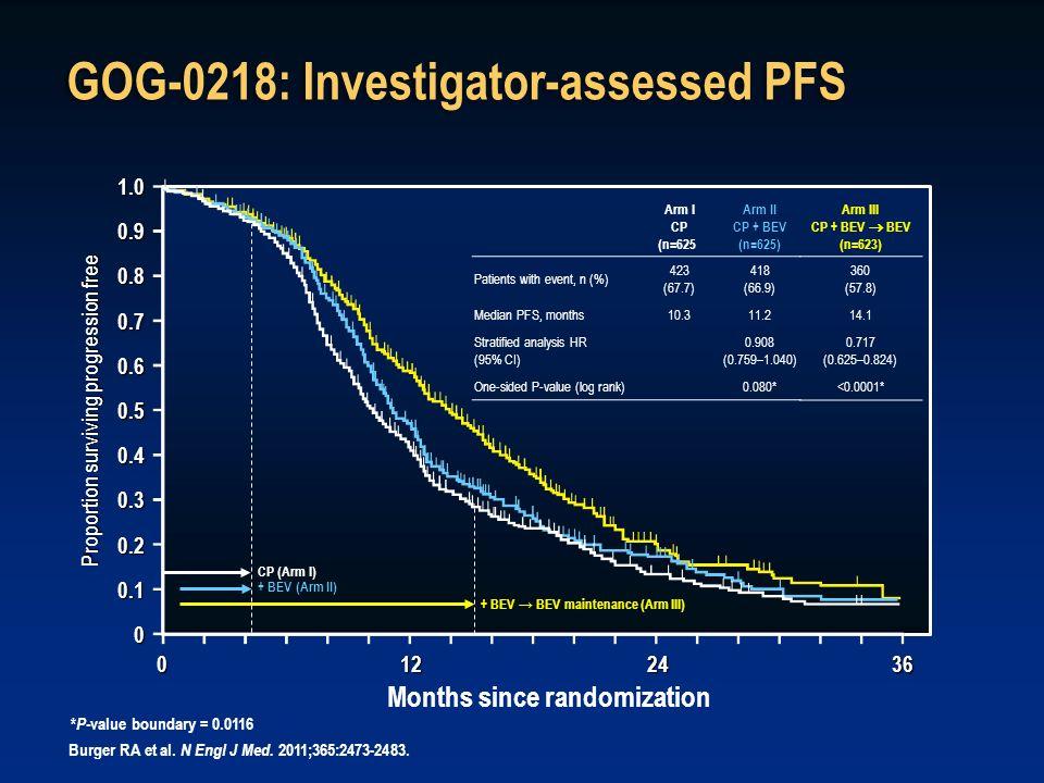 GOG-0218: Investigator-assessed PFS