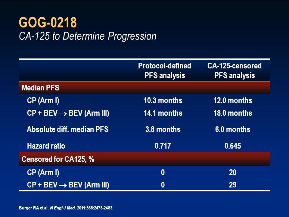 GOG-0218 CA-125 to Determine Progression