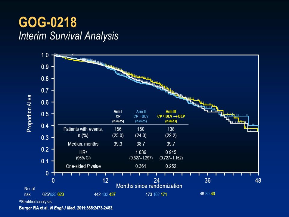 GOG-0218 Interim Survival Analysis