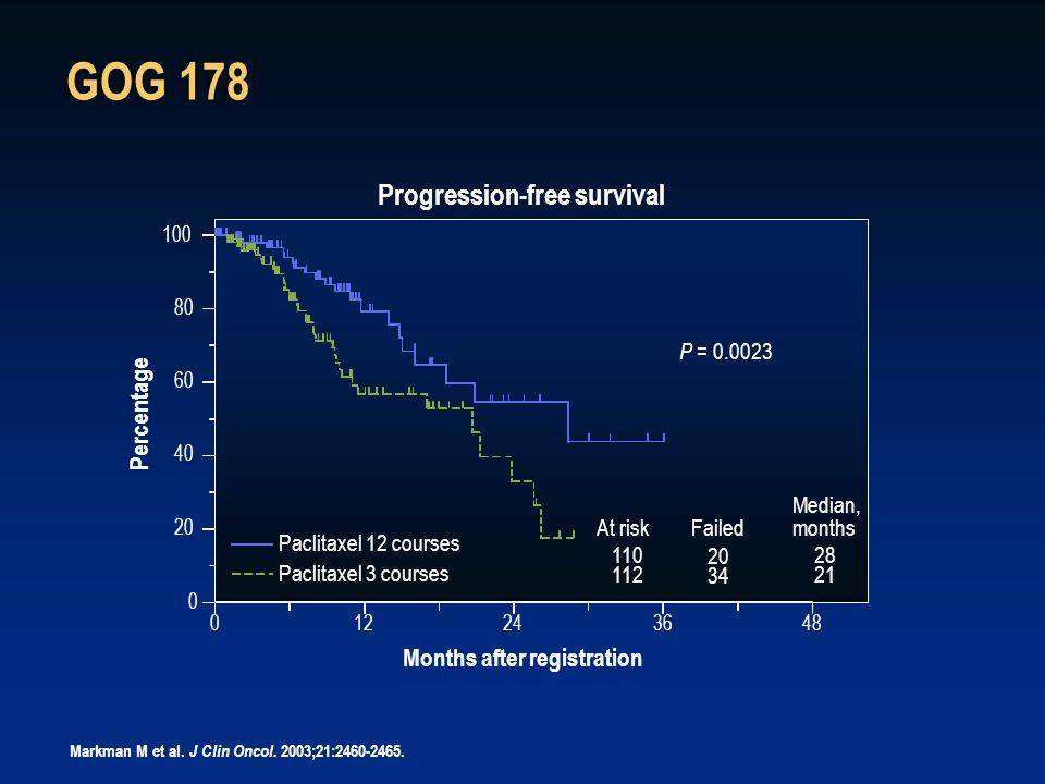 GOG 178 Progression-free survival Percentage Months after registration
