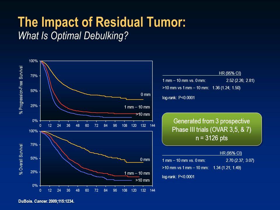 The Impact of Residual Tumor: What Is Optimal Debulking