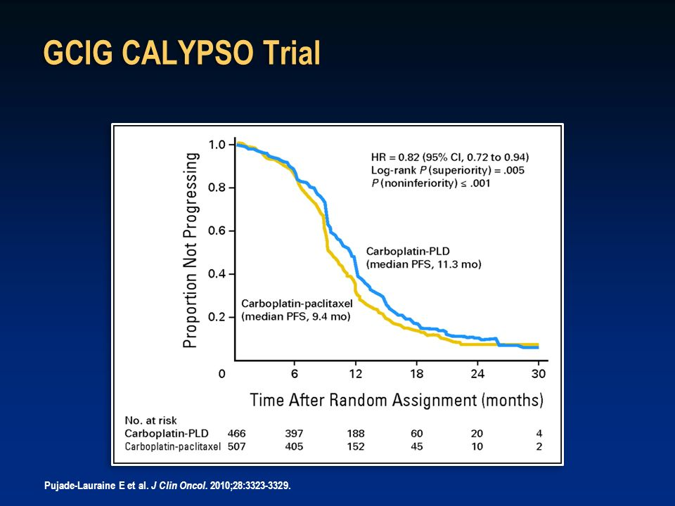 GCIG CALYPSO Trial Progression-free survival (PFS). HR, hazard ratio; PLD, pegylated liposomal doxorubicin.