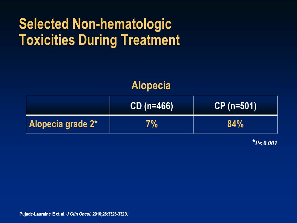 Selected Non-hematologic Toxicities During Treatment