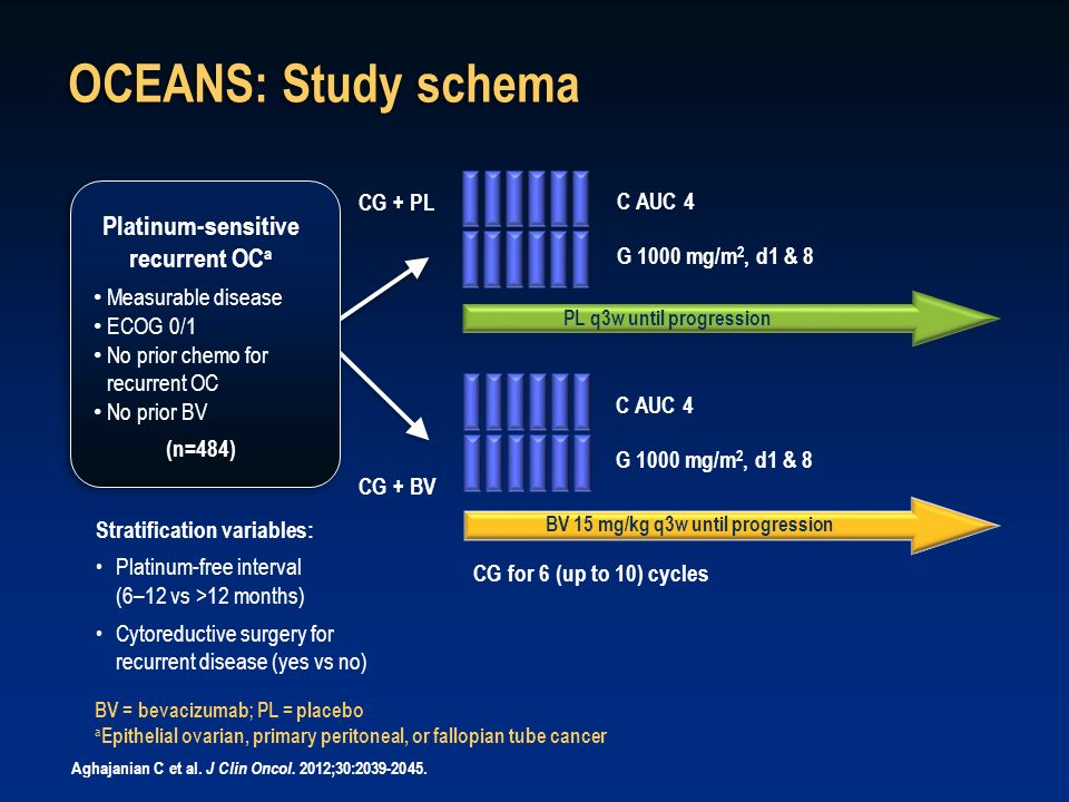 OCEANS: Study schema Platinum-sensitive recurrent OCa CG + PL C AUC 4