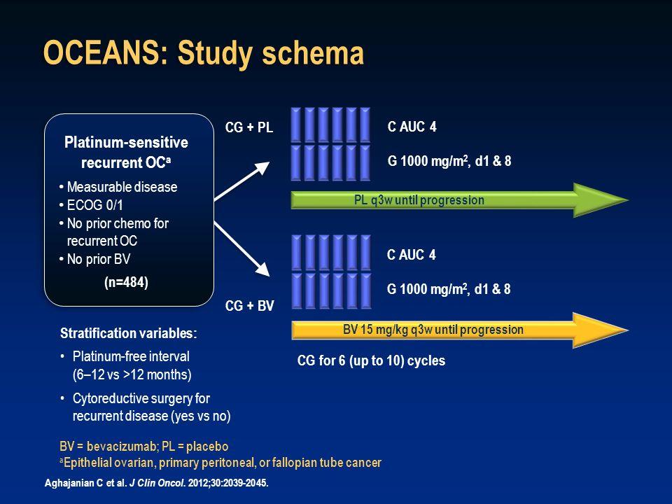 OCEANS: Study schema Platinum-sensitive recurrent OCa CG + PL C AUC 4