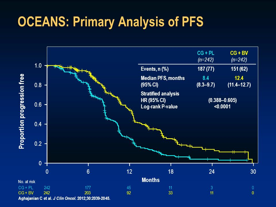 OCEANS: Primary Analysis of PFS