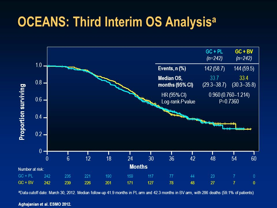 OCEANS: Third Interim OS Analysisa