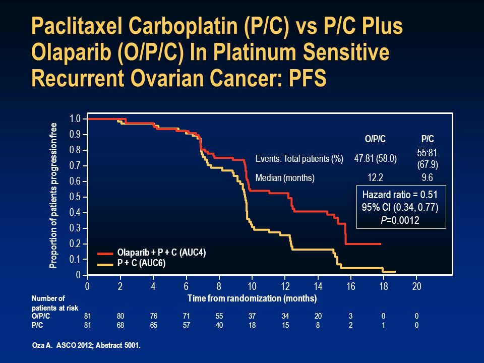 Paclitaxel Carboplatin (P/C) vs P/C Plus Olaparib (O/P/C) In Platinum Sensitive Recurrent Ovarian Cancer: PFS