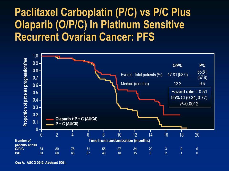 Paclitaxel Carboplatin (P/C) vs P/C Plus Olaparib (O/P/C) In Platinum Sensitive Recurrent Ovarian Cancer: PFS