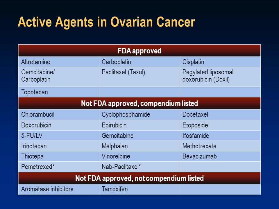 Active Agents in Ovarian Cancer