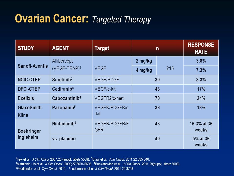 Ovarian Cancer: Targeted Therapy